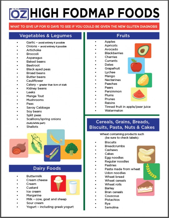 List Of Fodmap Foods To Avoid
